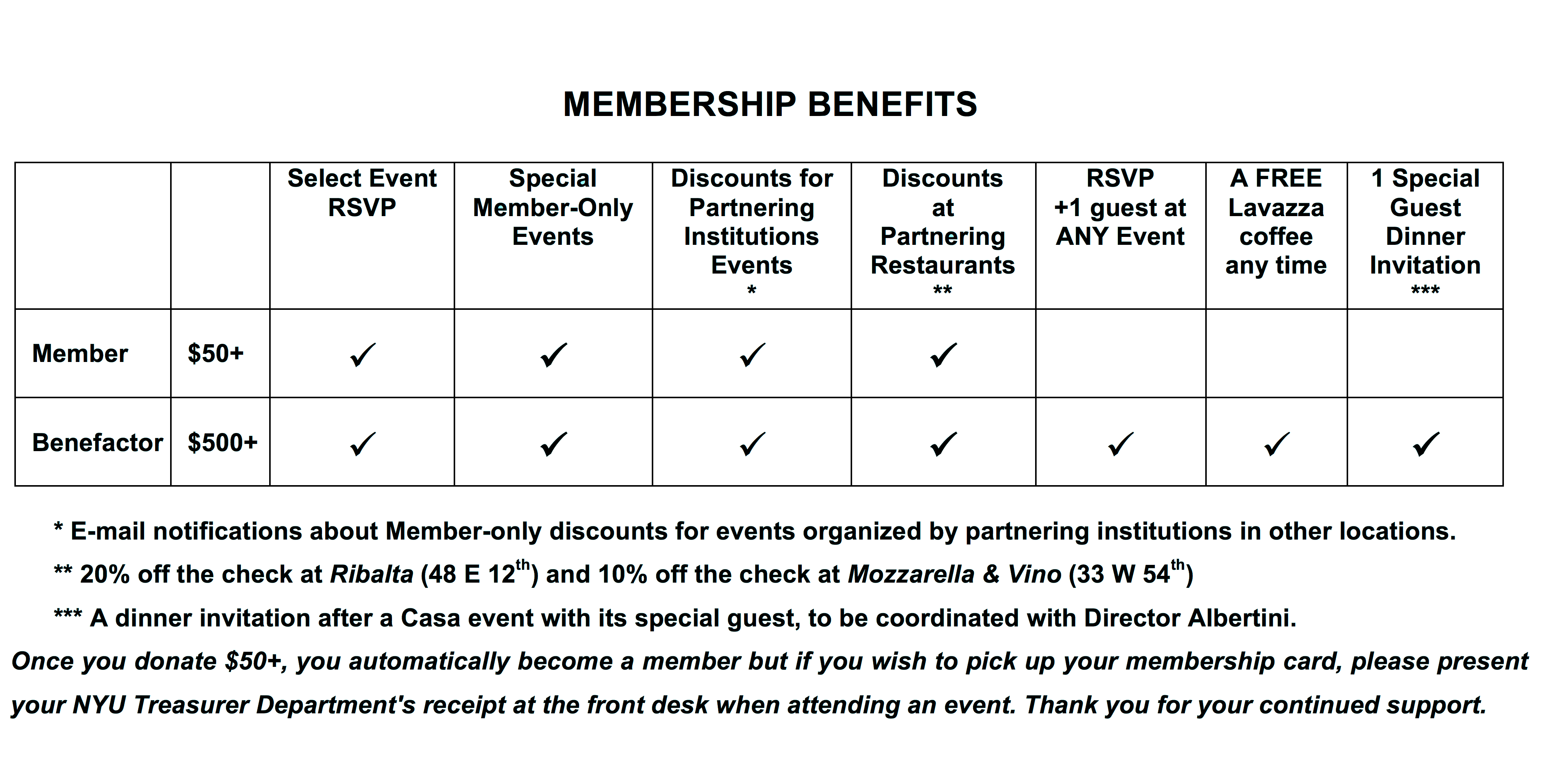 Membership levels scheme
